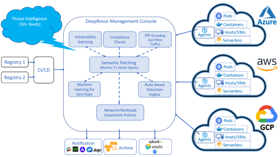 Deepfence Unifies Cloud Native Workload Protection